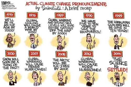 Actual Climate Change
