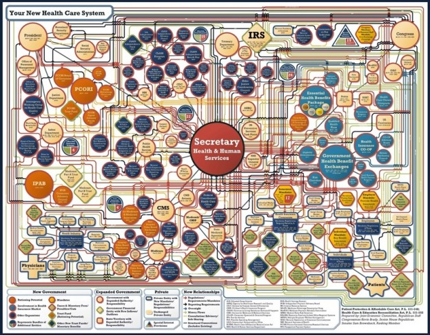 Obamacare Bureaucracy